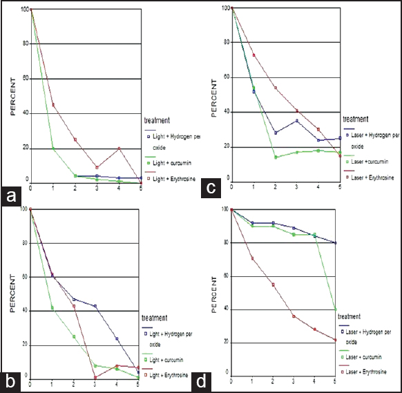 Figure 5: The synergic effect of each photosensitizers with visible light or laser on <i>Porphyromonas gingivals</i> survival rate (a and b) and <i>Fusobacterium nucleatum</i> survival rate (c and d).