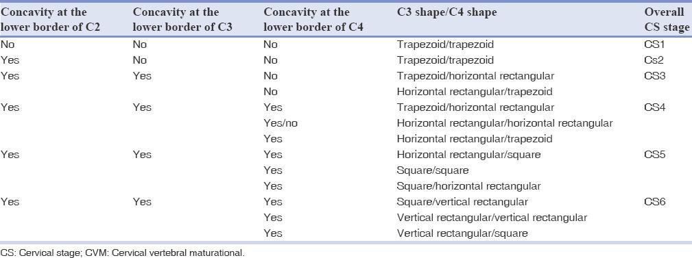 Correlation Between Cervical Vertebral Maturation And