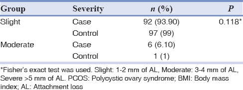 Table 2: Periodontal disease severity in the PCOS and control groups