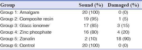 Table 2: Frequency and percentage of sound restorative materials below the stainless steel crown margin in each group (<i>n</i> = 20)