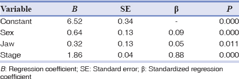 Table 3: The results of regression analysis