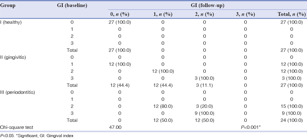 Table 2: Group wise comparison of gingival index before and after Sudarshan Kriya Pranayama