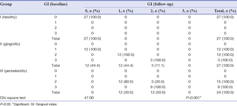 Effect of Sudarshan Kriya Pranayama on periodontal status