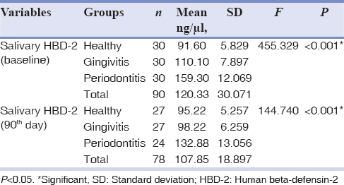 Table 6: Intergroup comparison of salivary human beta-defensin-2 level