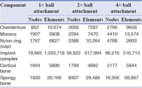 Table 2: Number of nodes and elements in all meshed components