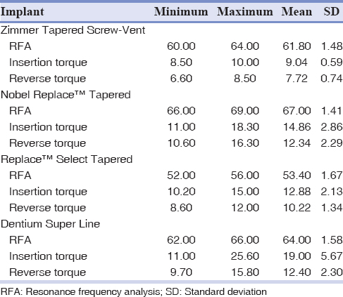 Table 2: Amount of resonance frequency analysis (implant stability quotient), insertion torque (N/Cm), and reverse torque (N/Cm) value in study groups