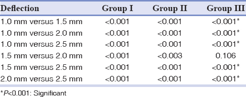 Table 2: Comparison of mean load values of each wire between the deflections (within groups)
