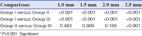 Table 3: Comparison of mean load values at each deflection between the groups of wires