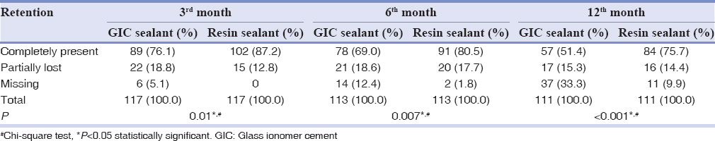 Table 1: Comparison of the retention of the sealant materials at three different intervals