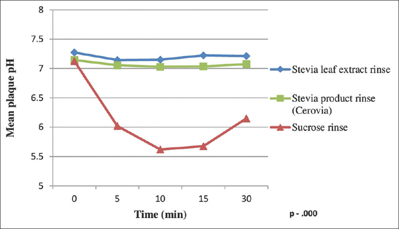 Figure 2: Mean plaque pH versus time curves for all test solutions.