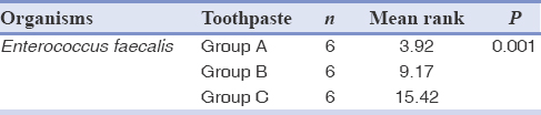 Table 4: Kruskal-Wallis test to compare zone of inhibition between different toothpastes against <i>Enterococcus faecalis</i>