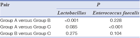 Table 6: Bonferroni adjusted Mann-Whitney test for pairwise comparison of toothpastes against <i>Lactobacillus</i> and <i>Enterococcus faecalis</i>