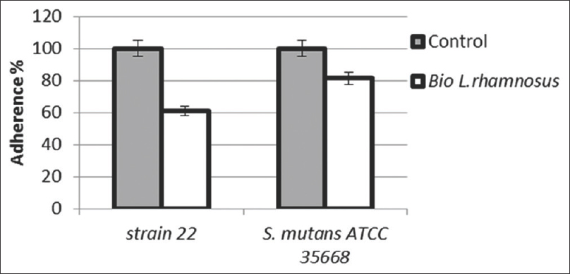 Figure 3: The effect of <i>Lactobacillus rhamnosus</i> derived biosurfactant on the adherence ability of <i>Streptococcus mutans</i> strains. The control treatment was performed in the absence of biosurfactant.