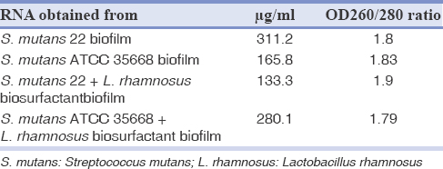 Table 2: The extracted RNAs quality and quantity