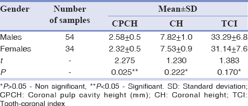 Table 3: Comparison of coronal pulp cavity height, coronal height, and tooth-coronal index (mean±standard deviation) in male and female subjects using unpaired test (46-1<sup>st</sup> molar)