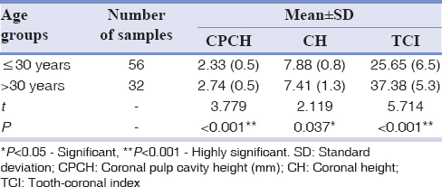 Table 5: Comparison of coronal pulp cavity height, coronal height, and tooth-coronal index (mean&#177;standard deviation) in different age groups using unpaired test (46-1<sup>st</sup> molar)