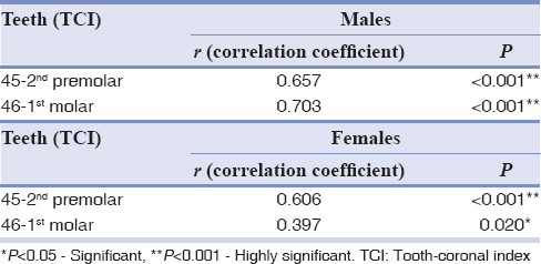 Table 7: Correlation coefficient and <i>P</i> value in males and females