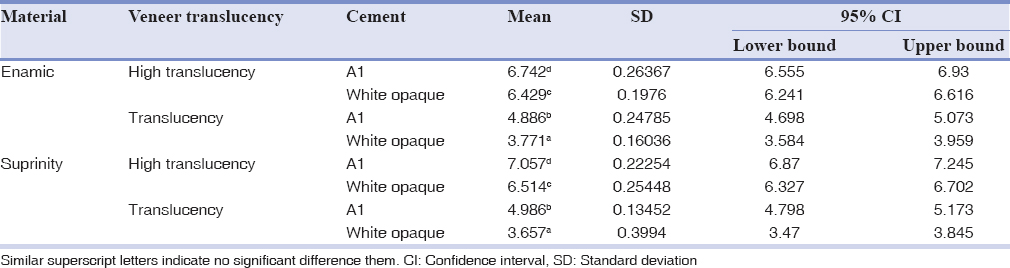 Table 1: The mean and standard deviation of ΔE values of different groups