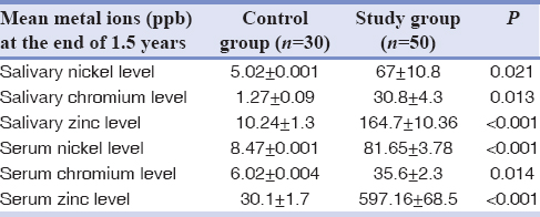 Table 2: Comparison of mean levels of nickel, chromium, and zinc in saliva and serum among control and study groups at the end of 1.5 years