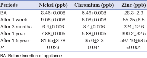 Table 4: Mean nickel, chromium, and zinc levels in serum at different periods in the study group