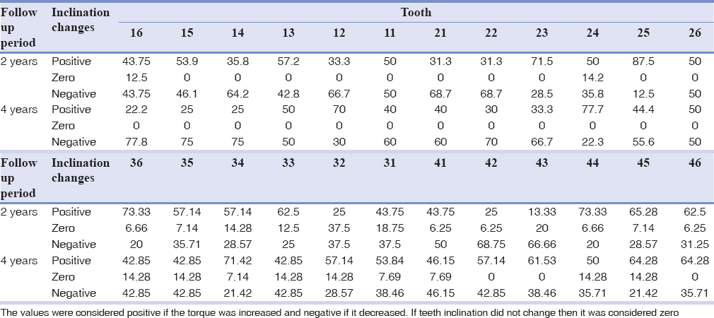 Table 7: Tooth inclination changes during 2 and 4 years, represented as the percentage of total numbers of teeth in that category
