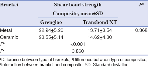 Table 1: Mean and standard deviation of shear bond strength (MPa) in the groups