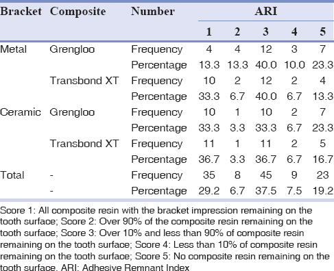 Table 2: Frequency and percentage of Adhesive Remnant Index scores based on the type of bracket and type of composite