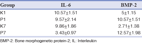 Table 1: Mean and standard deviation of interleukin-6 and bone morphogenetic protein-2 expression