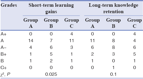 Table 2: Comparison of grades within the three groups for short-term learning gains