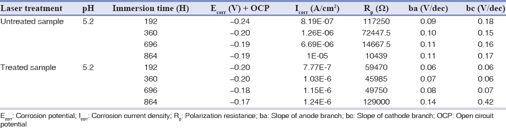 Table 2: The mean corrosion parameters for Tafel analysis of laser treated and untreated Ti-6Al-4V at various time intervals