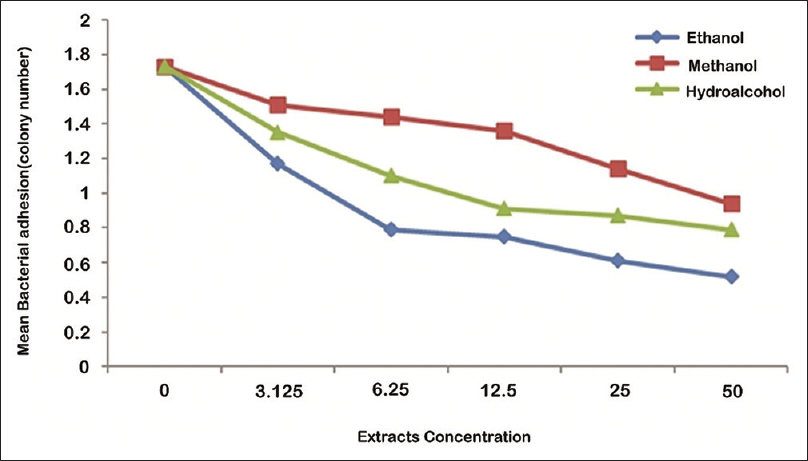 Figure 2: The mean of <i>Streptococcus mutans</i> adhesion in the effects of different concentrations of ethanolic, methanolic, and hydroalcoholic extracts of olive leaf
