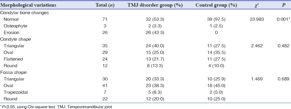 Table 1: Distributions of the condylar bone changes, condyle shapes, and fossa shapes in the temporomandibular joint disorder and control group
