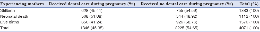 Table 1: The summary statistics for dental care during pregnancy by experiencing mothers